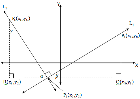 FORM FOUR MATHEMTICS STUDY NOTES TOPIC 1: COORDINATE GEOMETRY