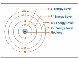 Bohr Bury Scheme Atom Structure 1472213222688