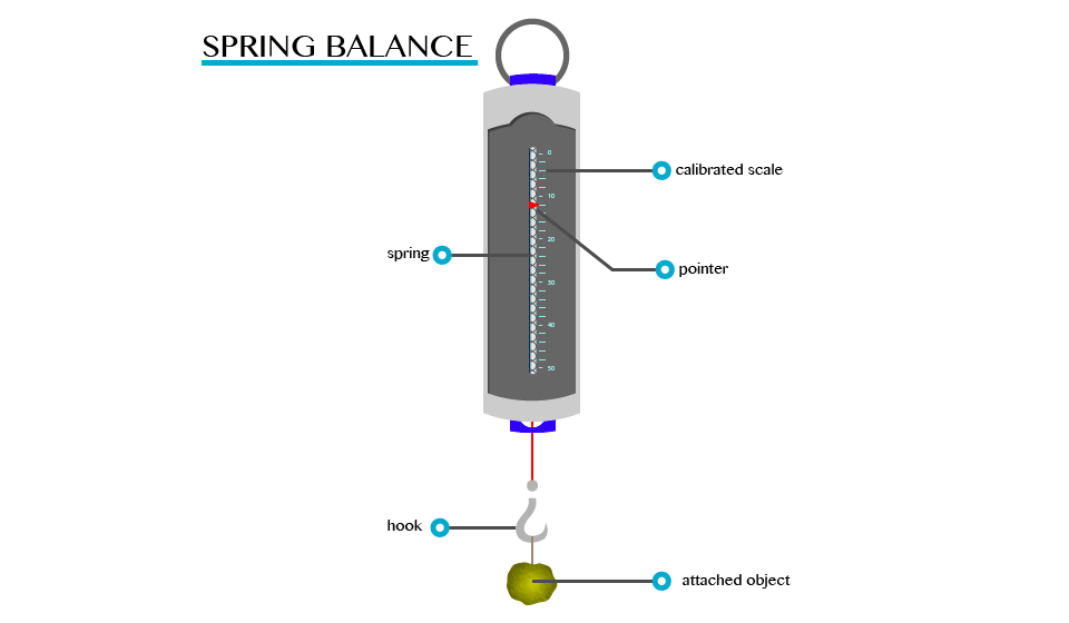 form one physics study notes topic 4-6. - darasaletu maktaba scientific diagram of a spring scale