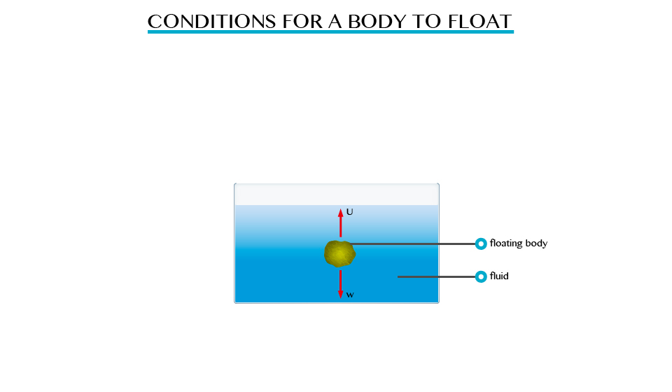TOPIC 5: ARCHIMEDES' PRINCIPLE AND LAW OF FLOTATION