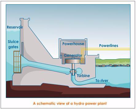 Hydro Power Plant 1464683573095