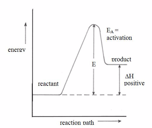 investigating kinetics reaction between iodide ions 85 investigating the rate of reaction between peroxydisulphate(vi) ions and iodide ions background peroxydisulphate(vi) ions react with iodide ions to form iodine.