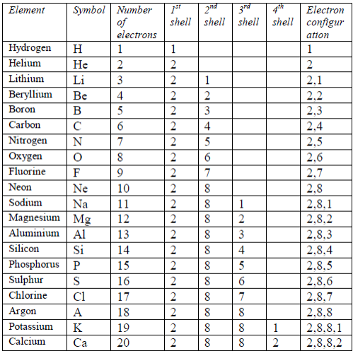 table 52 the electron arrangements of the first 20 elements - Periodic Table First 20 Elements Atomic Number