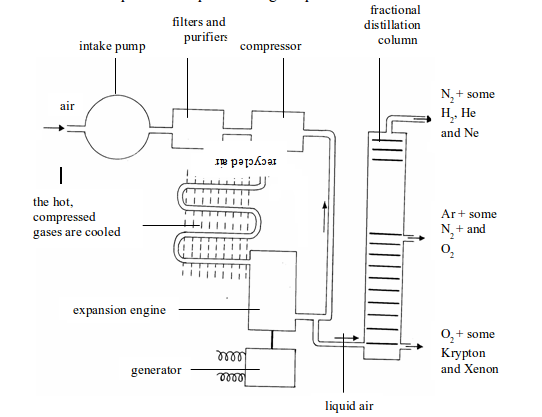 Screenshot From on Explain Fractional Distillation Of The Air