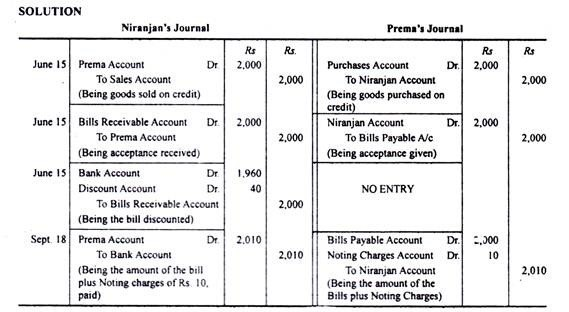 Bookkeeping form 4 topic 1 darasa huru kwa wote pass the journal entries in the books of the two parties b mysore thecheapjerseys Images